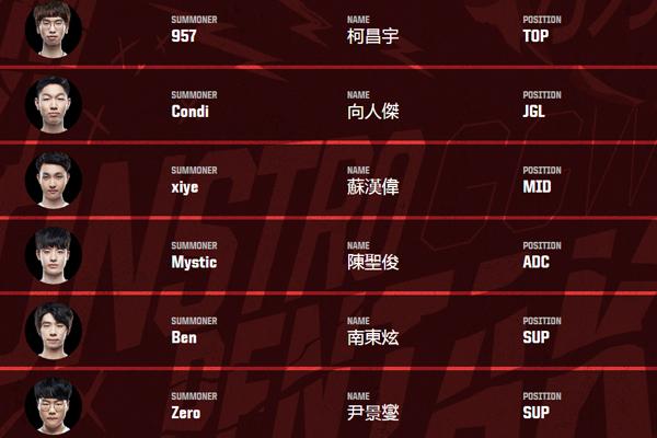 2017洲际系列赛亚洲对抗赛 三大赛区选手名单正式公布