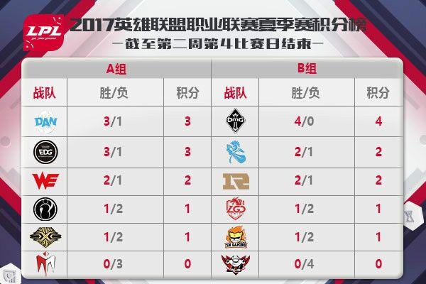 LPL夏季赛6月22日比赛预告直播地址 WE vs IM 957 vs AJ IM能否拿首胜?