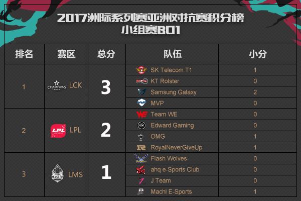 2017LOL亚洲对抗赛7月7日赛程安排看点分析 WE再战SKT 附各大平台直播入口