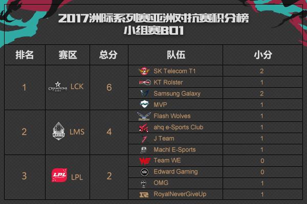 2017LOL洲际赛7月8日前瞻直播地址 迎战LMS 全华班能否成为LPL中流砥柱?