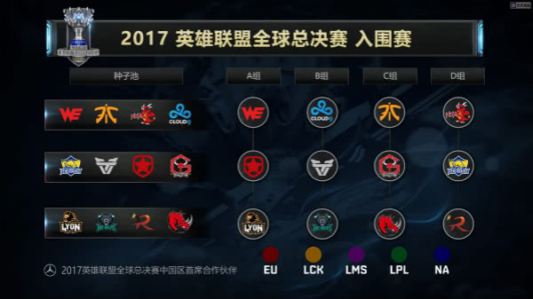 2017S7总决赛分组一览 EDG再遇老对手SKT,RNG与三星同组,WE战队能否突围?