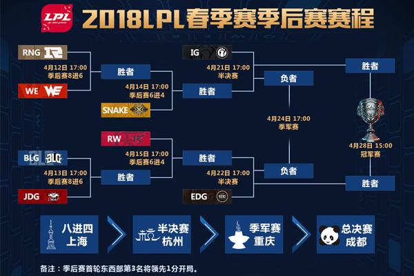 2018LPL春季赛季后赛名单出炉