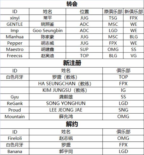 lol2018夏季赛转会信息名单公布:Imp、Pepper加盟WE