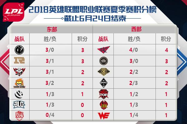 LPL夏季赛:RW四连胜领跑西部 EDG客胜紧随其后