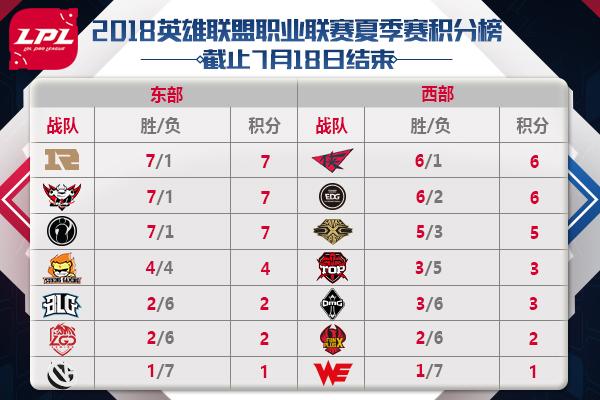 LPL7月20日各队比赛时间以及首发阵容名单
